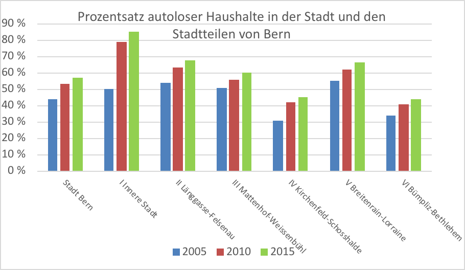 Grafik 1 - Anteil autoloser Haushalte Stadt Bern