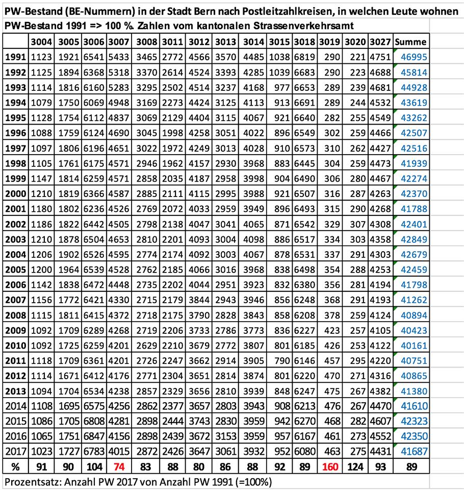 Grafik 3 - PW Bestand nach Postleitzahl