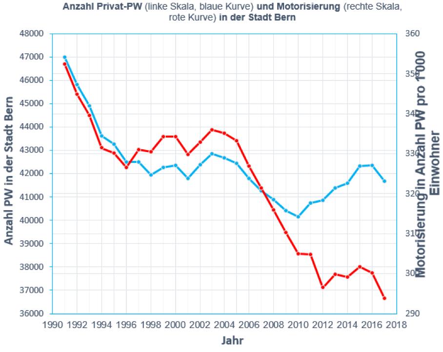Grafik 4 - Zeitlicher Verlauf Anzahl PW