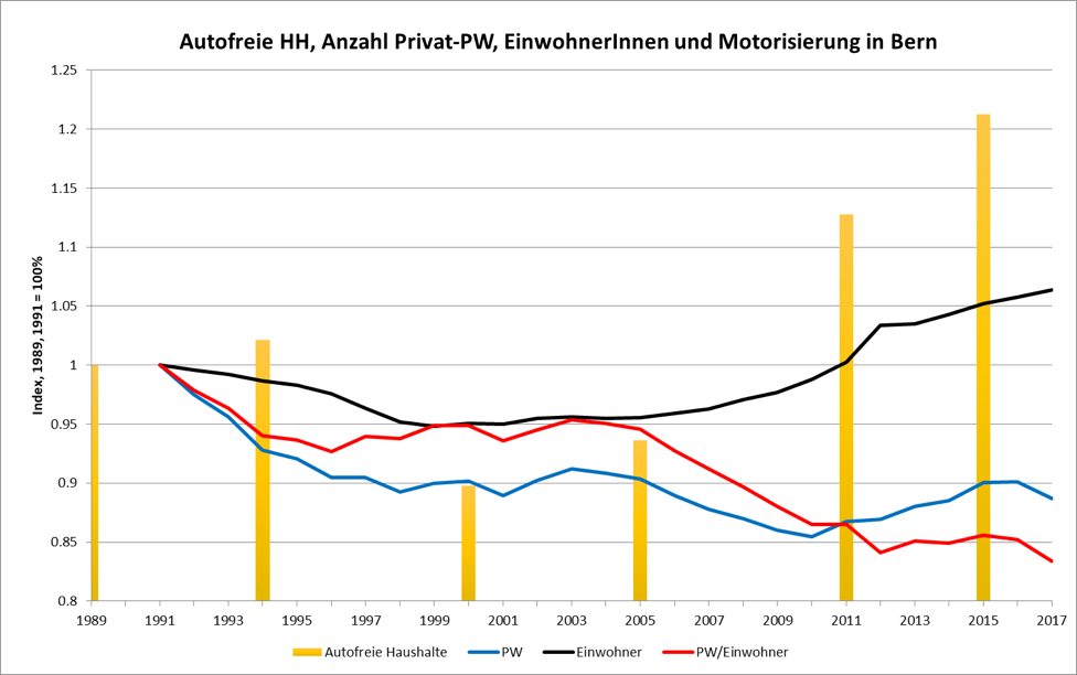 Grafik 5 – Entmotorisierung in der Stadt Bern